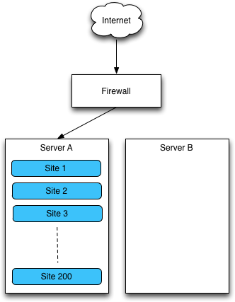 Server diagram before migration