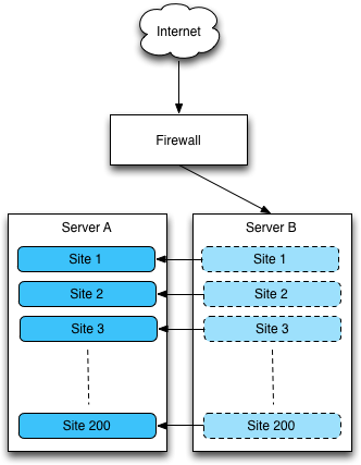 Server diagram during the migration phase