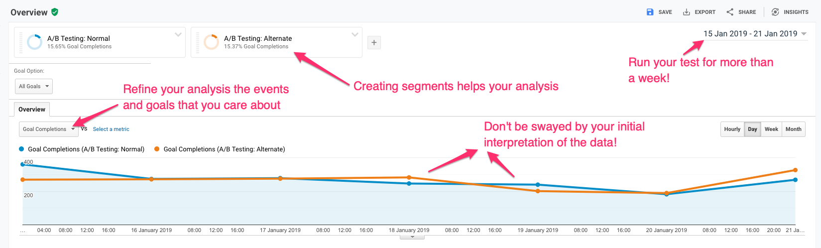 An example Google Analytics graph